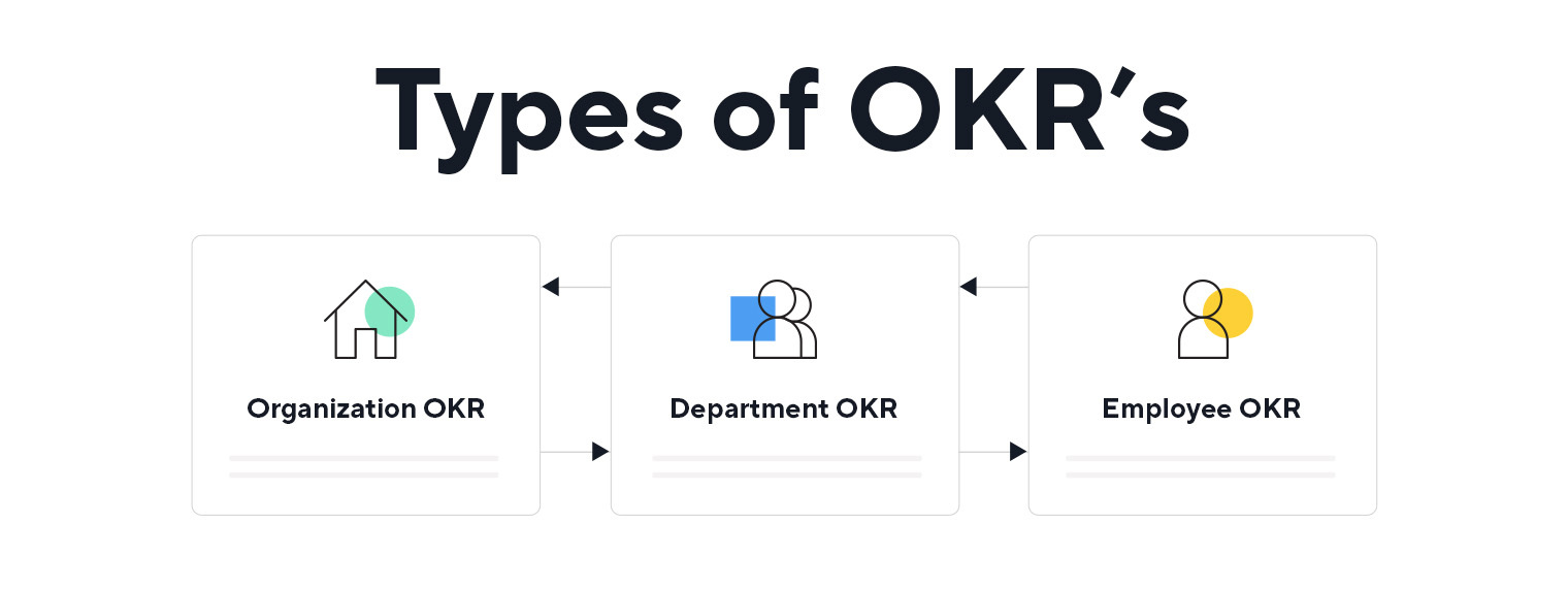 The advanced guide to using OKR